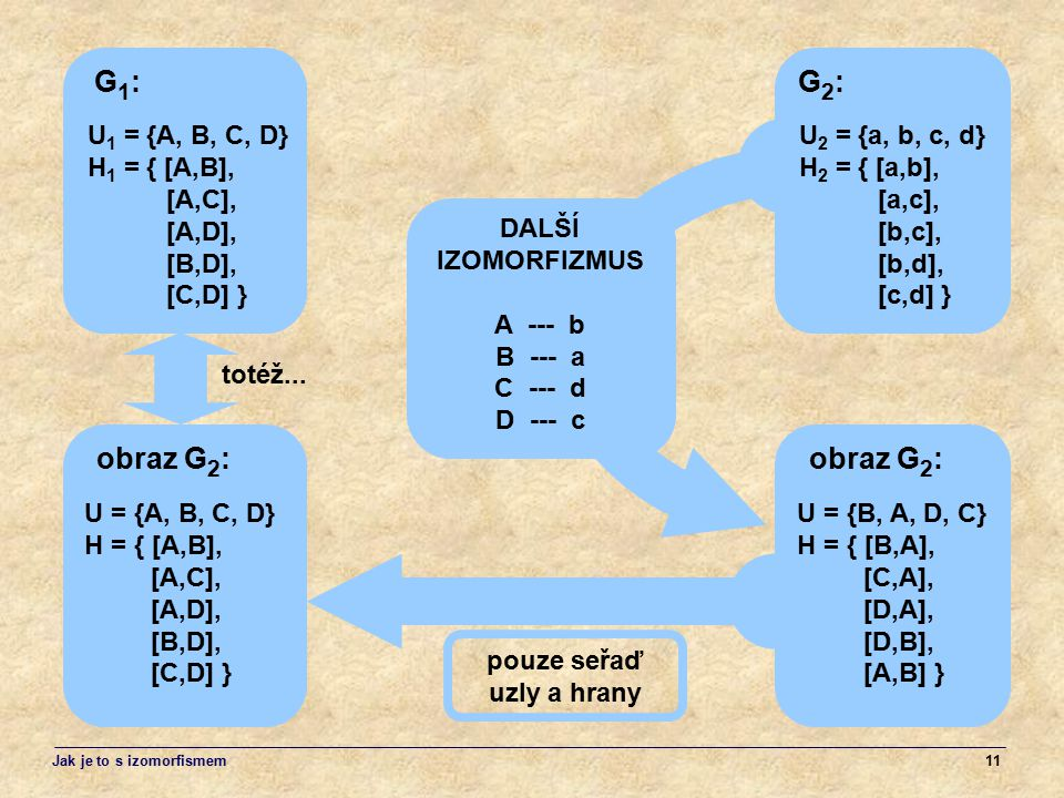 G1: G2: obraz G2: obraz G2: U1 = {A, B, C, D} H1 = { [A,B], [A,C],